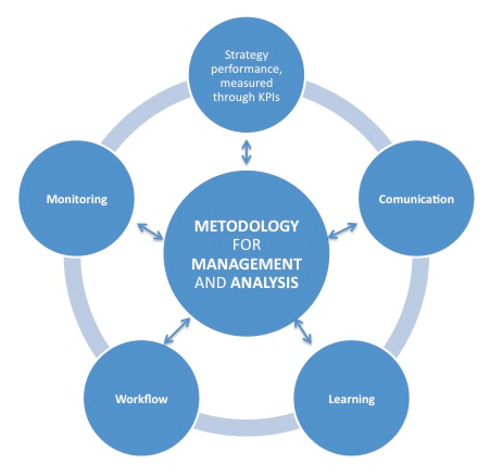 significance of the event management analysis Risk management process elements  be visible to management whether the risk event is assessed to  at this level of the analysis incose/pmi risk management.