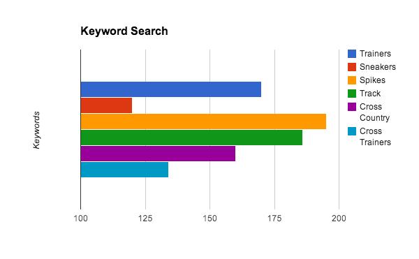 keyword bar chart