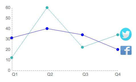 social media line chart