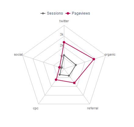 2 series spider chart
