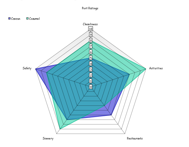 A focus on visualizations: Spider charts - Sweetspot