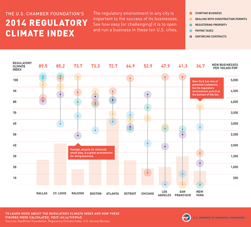 infographic showing the 2014 Regulatory Climate Index