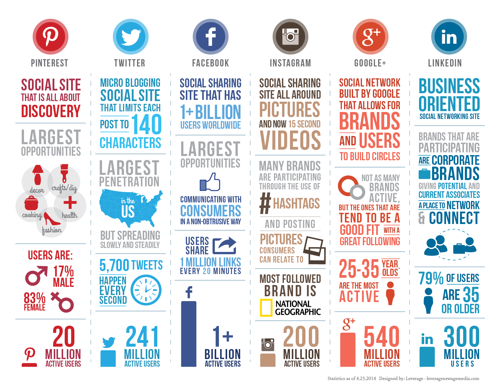 Social infographic leverage new age media