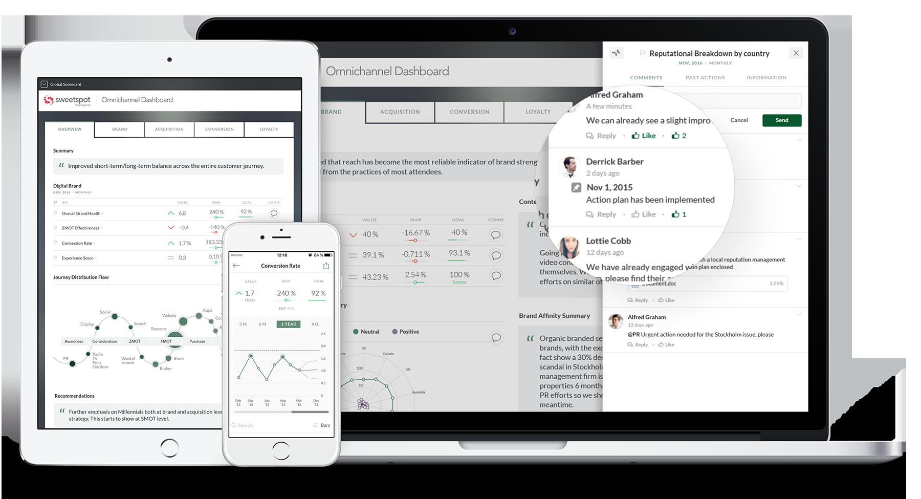 Sweetspot Data Consumer Experience (DCX)