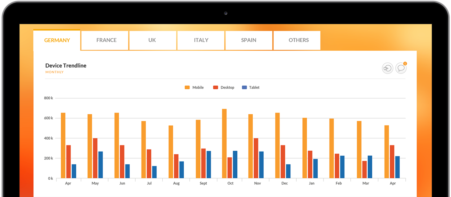 Visualize information across brands or regions with incredible speed