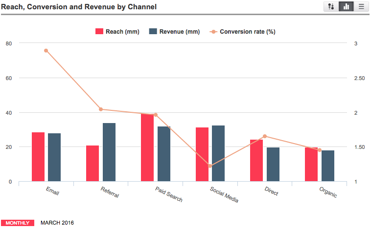 chart showing Reach, Conversion & Revenue by channel
