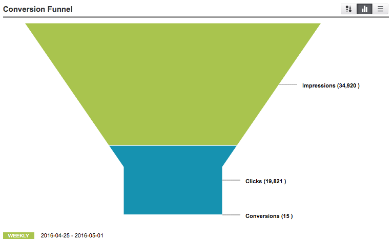 Conversion funnel chart