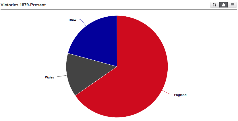 England vs. Wales Victories 1879 to present pie chart