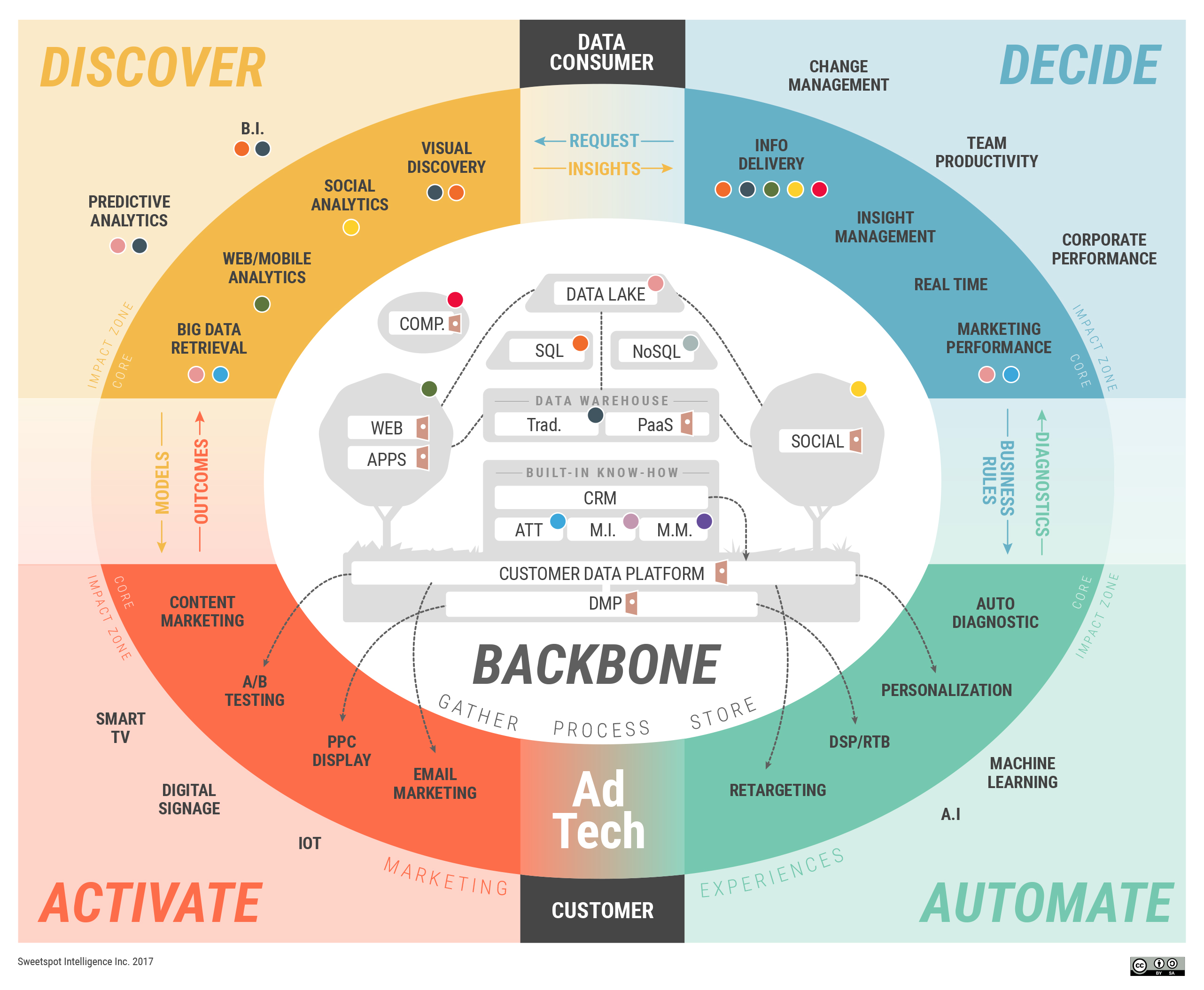 Marketing Data Technology Landscape