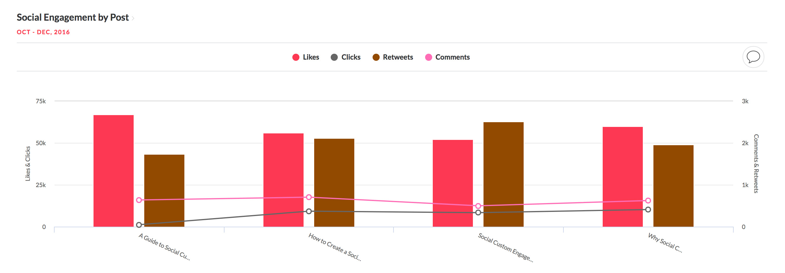 Chart showing Social Engagement by Poste