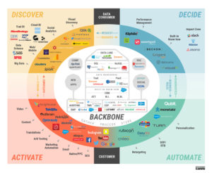 marketing data technology landscape with associated companies