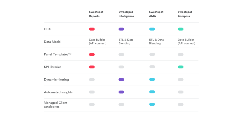 Sweetspot Intelligence Specs at a glance