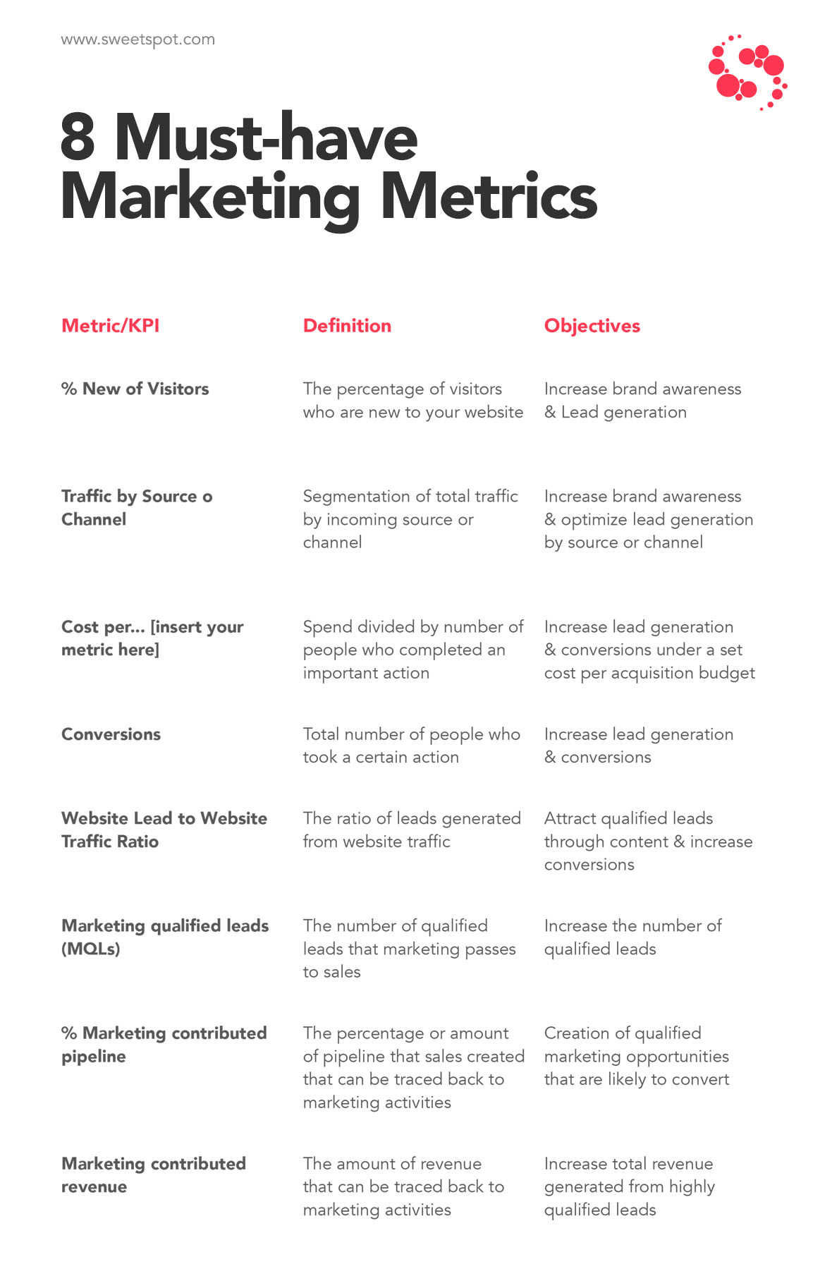overview table summarising metrics described above