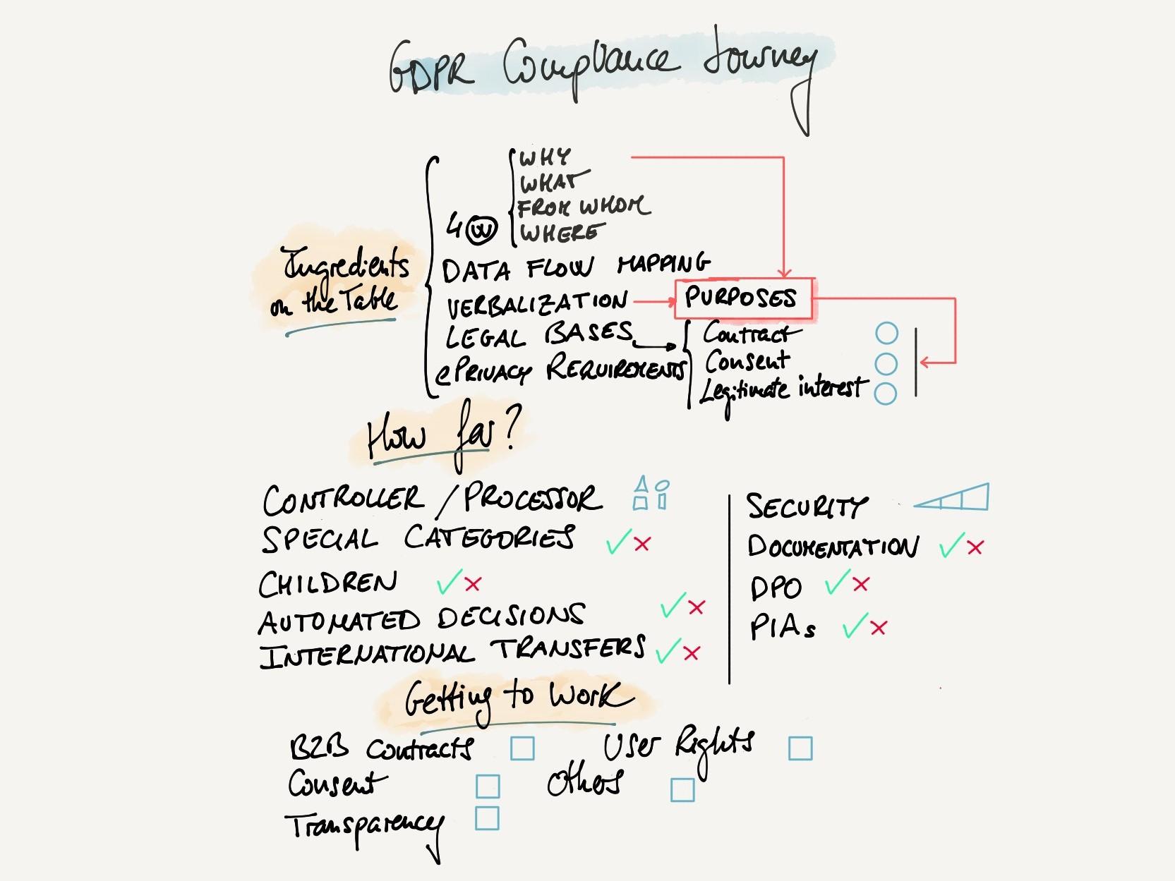 GDPR compliance cheat sheet