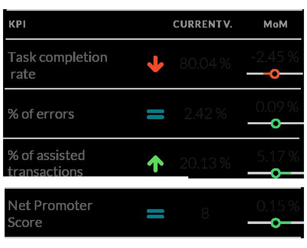 Ponte en marcha sin retraso aprovechando nuestra biblioteca predefinida de KPIs, automáticamente disponibles para distintas combinaciones de tus fuentes de datos autorizadas.