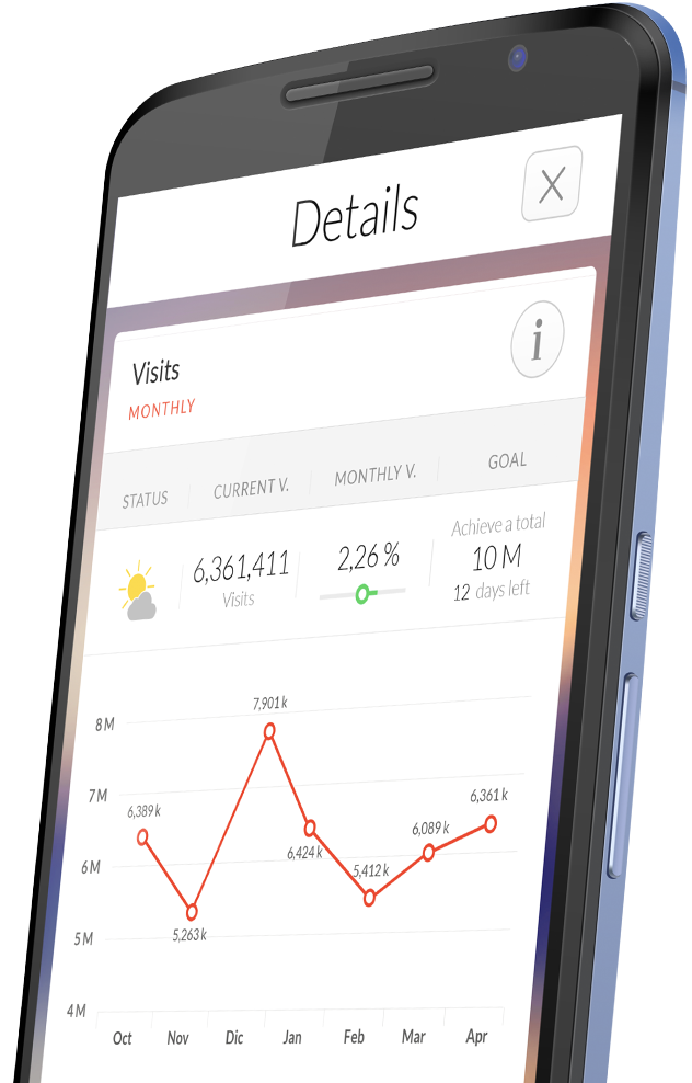 Un cuadro de mando amenizado con historias, conclusiones y propuestas. En tu móvil o tableta.