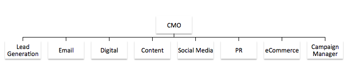 cmo-structure