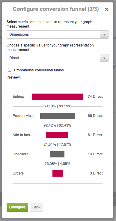 new conversion funnel option in Sweetspot