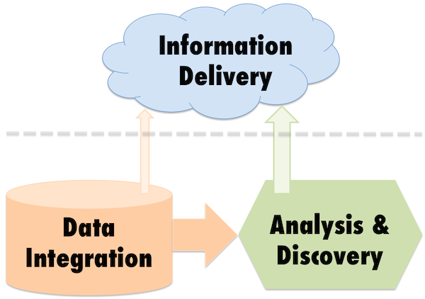 Information Delivery on the Cloud