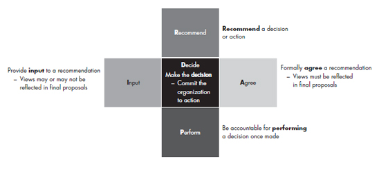Recommend, Agree, Perform, Input, Decide
