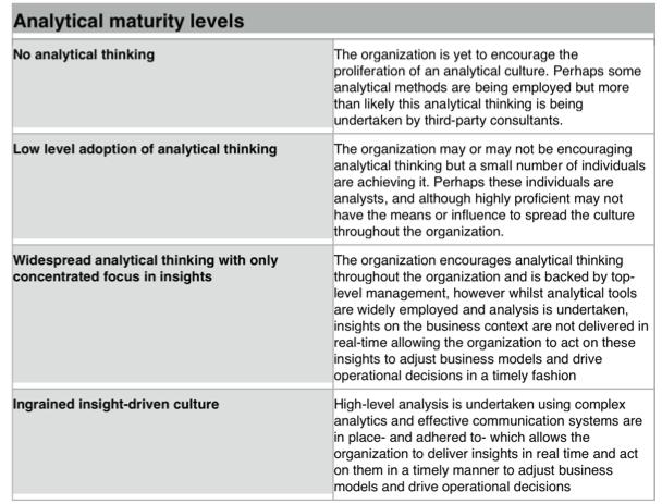 table explaining Levels of Analytical Maturity