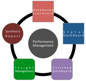 5 flavors of performance-driven reporting